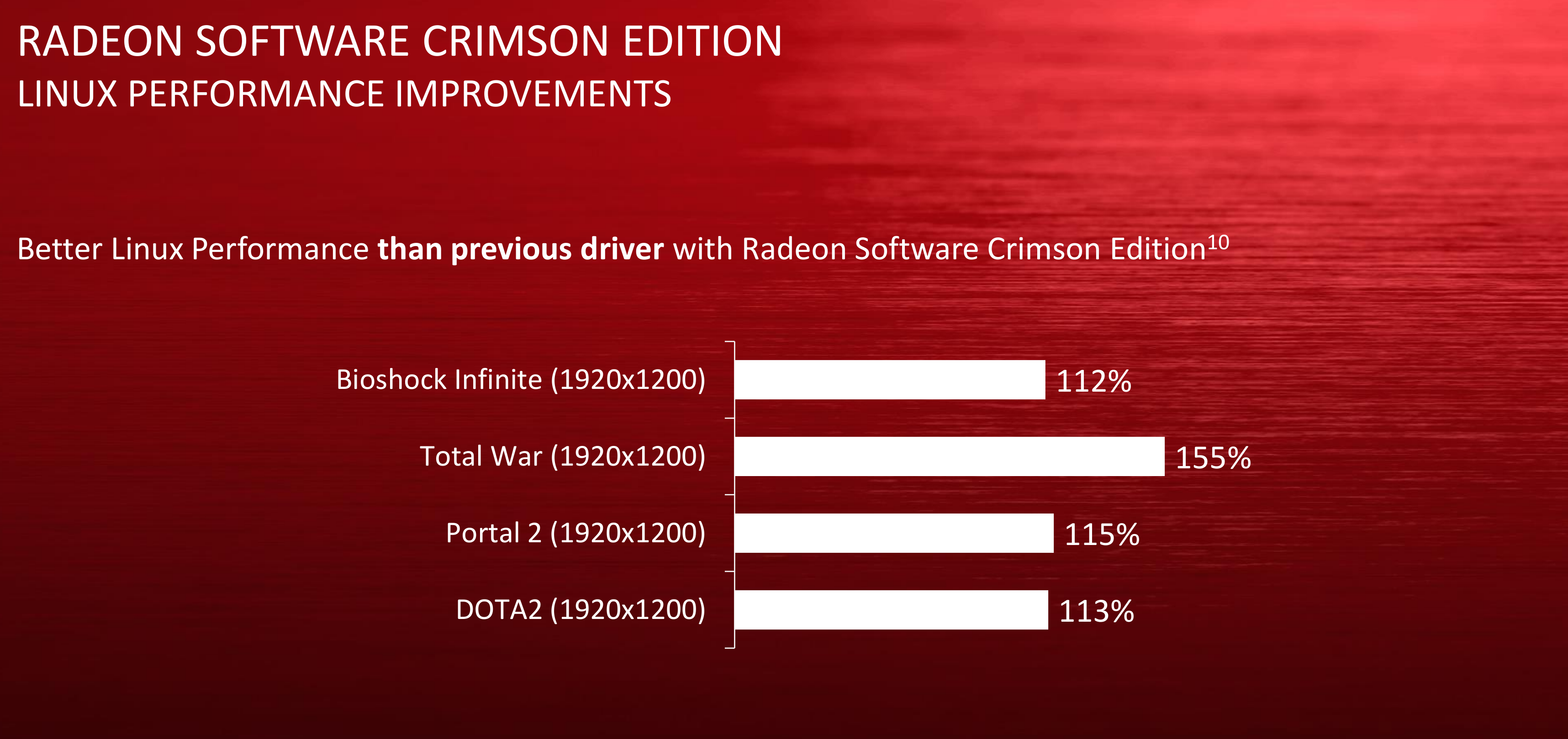AMD's Radeon Software Crimson doesn't live up to the hype on