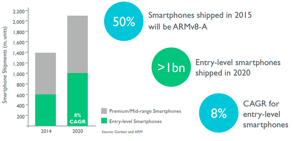 ARM low-end smartphone forecast