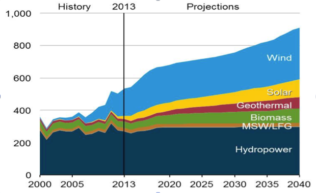 Renewable energy solar wind hydroelectric