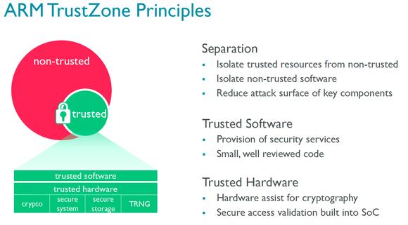 ARM trustZone