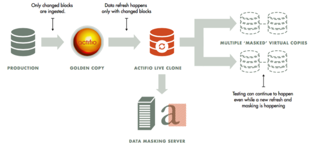 actifio data virtualization platform