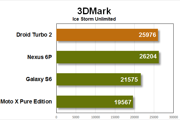 droid turbo 2 benchmarks 3dmark