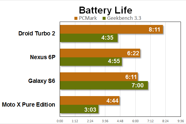 droid turbo 2 benchmarks battery
