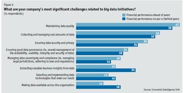 ecu big data