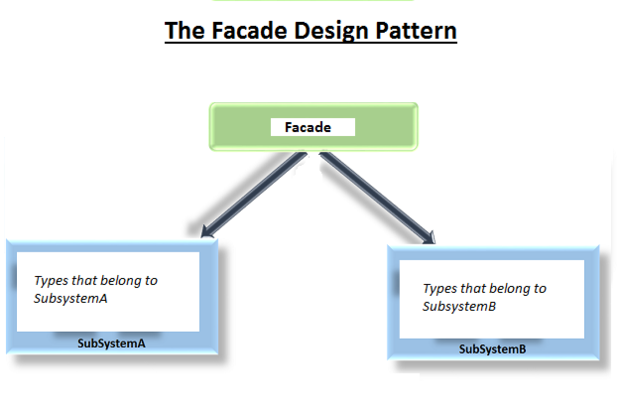 Facade design pattern