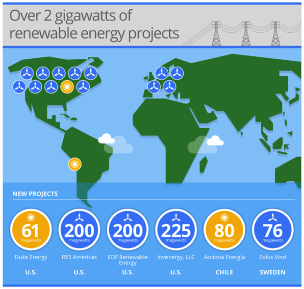 gigawatts renewable energy google