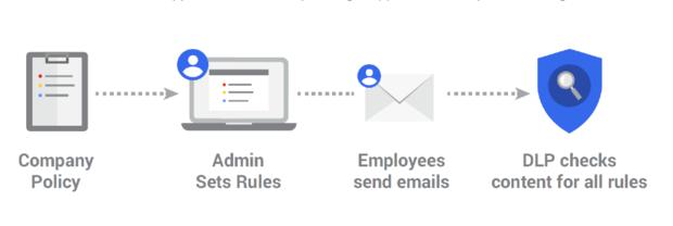 gmail chart