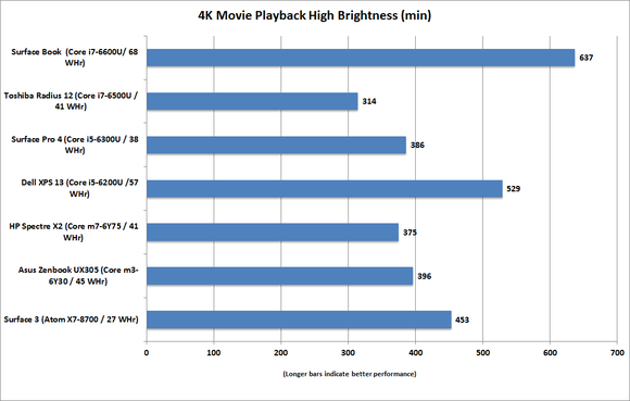 hp spectre x2 4k video playback bright