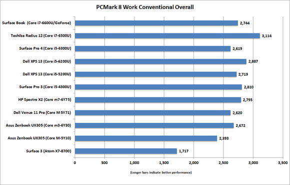 hp spectre x2 pcmark work conventional