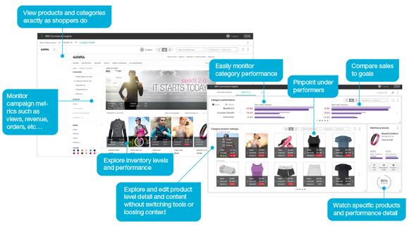 IBM Watson Commerce Insights