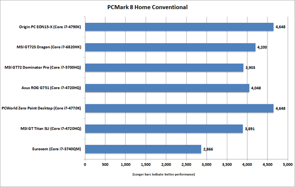msi gt72s dragon pcmark 8 home conventional