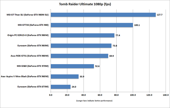msi gt72s dragon tomb raider 1080p ultimate
