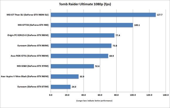msi gt72s dragon tomb raider 1080p ultimate