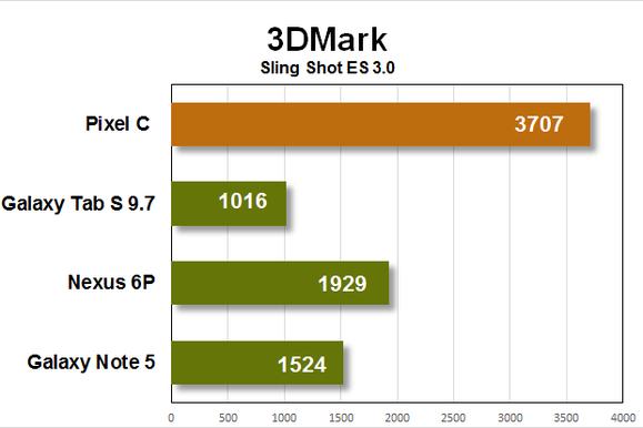 pixel c benchmarks 3dmark