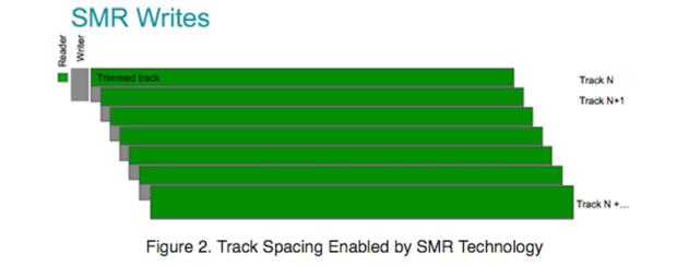 SMR singled magnetic recording