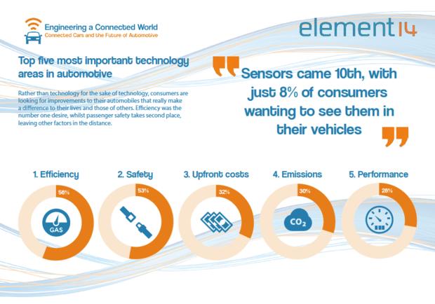 Self-driving cars survey