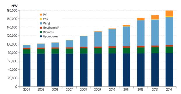 Renewable energy growth chart