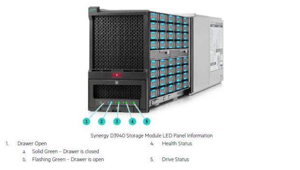 synergy storage