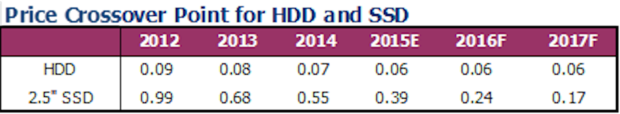 SSDs and hard disk drives pricing