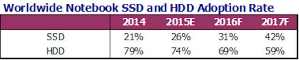 SSD and hard drive adoption rate