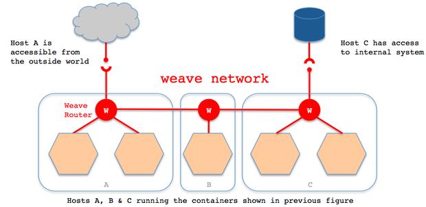 weave network