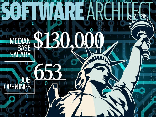 10. Software architect