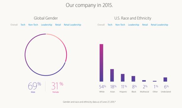 apple diversity 2015