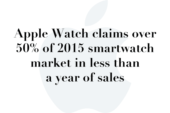 apple watch marketshare