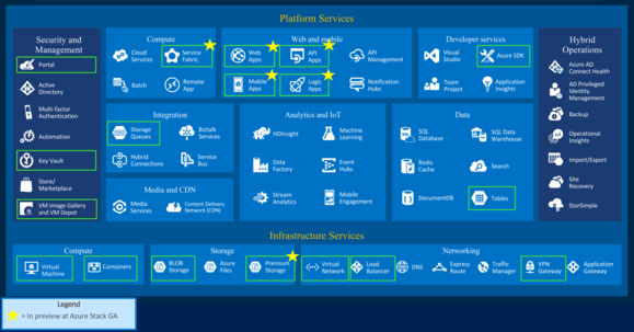 azure stack services