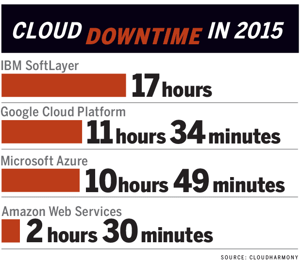 cloud downtime 2015