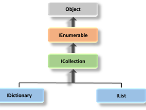 Collections in C#