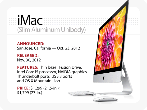 The Evolution of the Macintosh - iMac (Slim Aluminum Unibody)