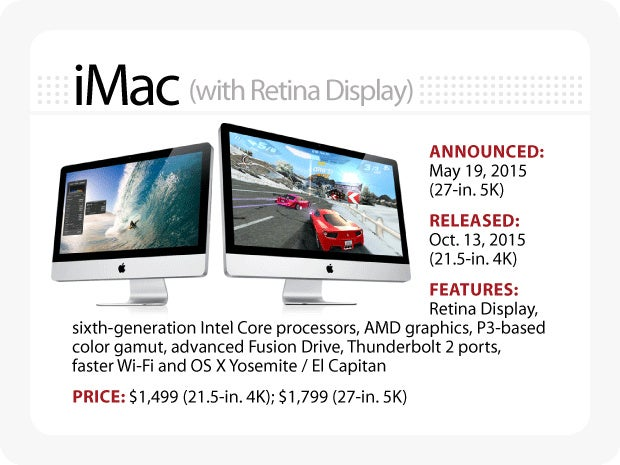 The Evolution of the Macintosh - iMac (with Retina Display)