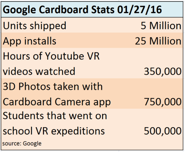 google carboard stats