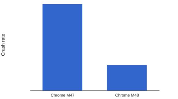 google chart 2