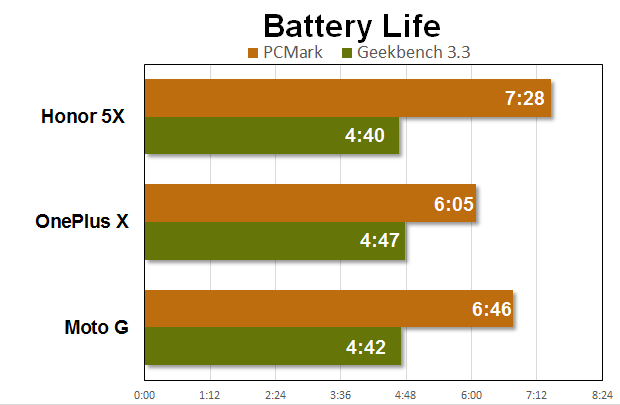 honor 5x benchmarks battery life