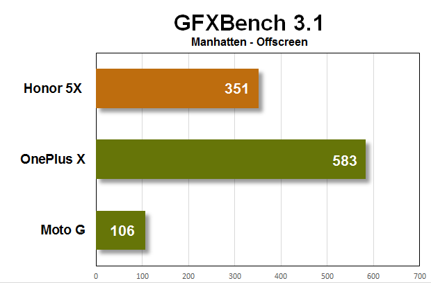 honor 5x benchmarks gfxbench