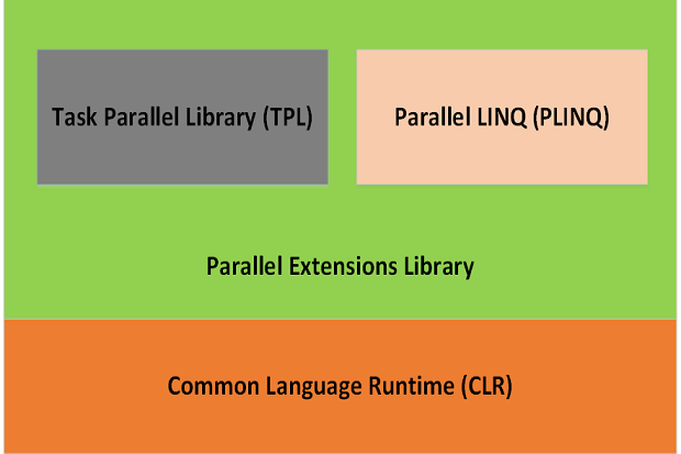 Parallel LINQ