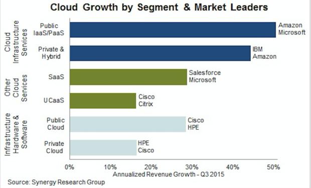 cloud revenue amazon microsoft cisco