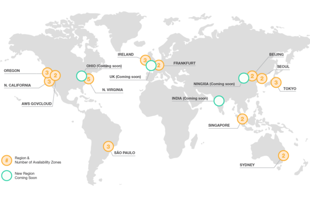 Amazon AWS cloud IaaS
