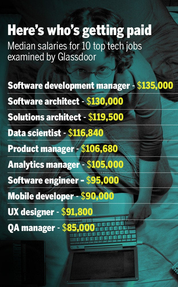 tech jobs pay