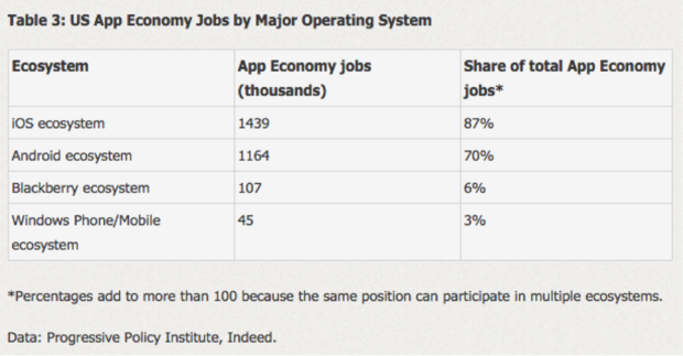 us app economy jobs