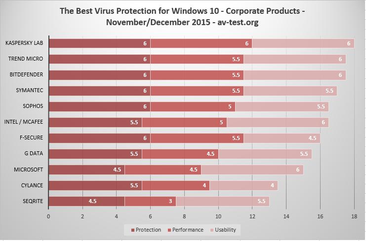 pc antivirus ranking