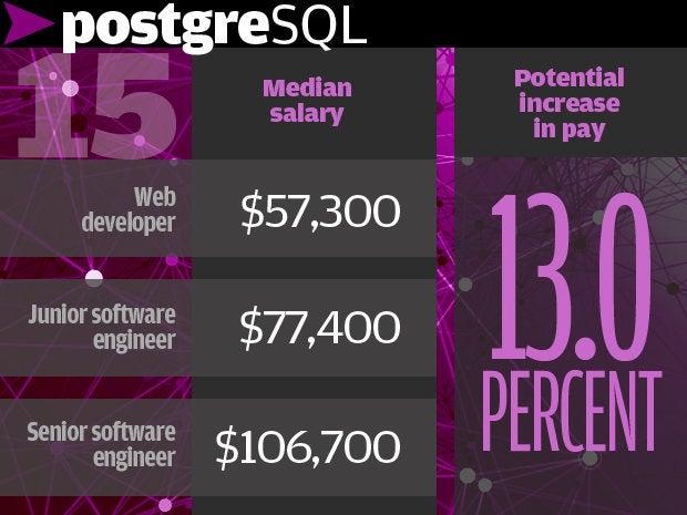 15. PostgreSQL 13.0%
