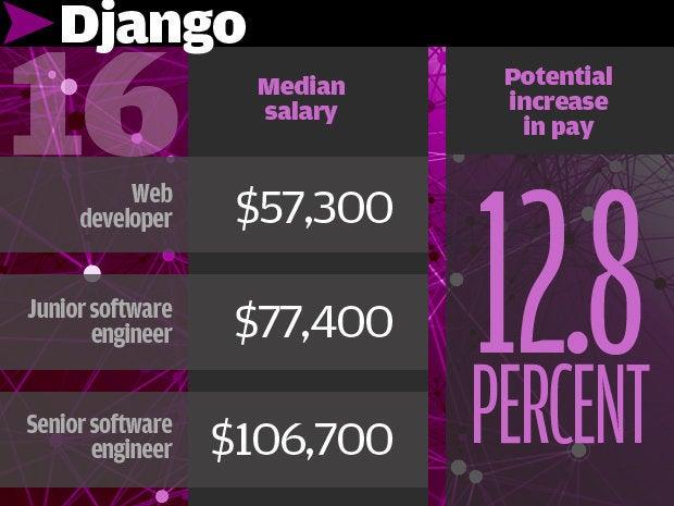 16. Django 12.8%