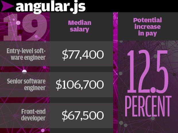 19. Angular.js 12.5%