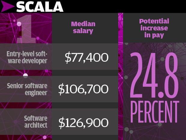 1. Scala 24.8%