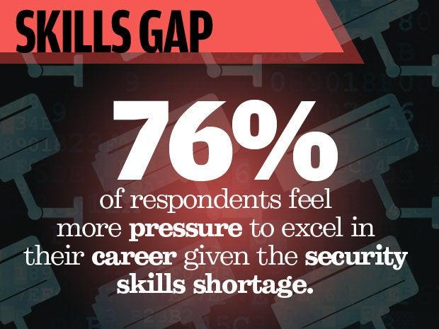 1 skills gap