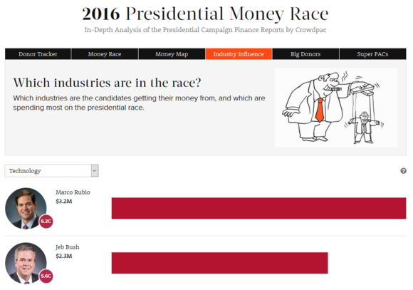 2016 presidential election sites crowdpac