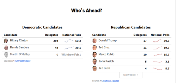 2016 presidential election sites huffington post pollster